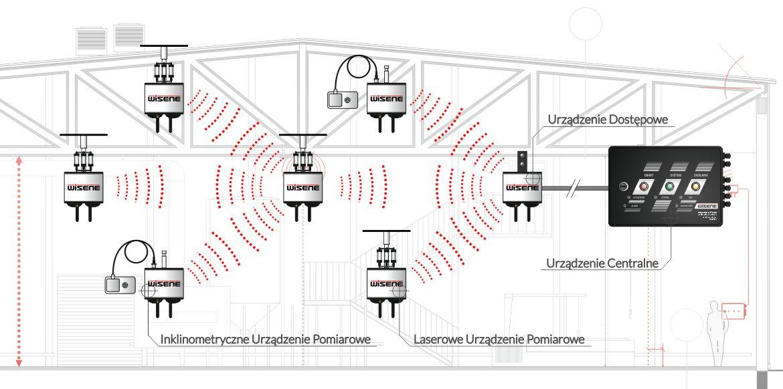 Monitoring konstrukcji dachowych. System monitoringu konstrukcji dachowych, zwiększający bezpieczeństwo użytkowania. Świat bezpiecznych dachów.